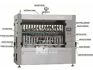 automatic-oil-filling-and-capping-equipment
